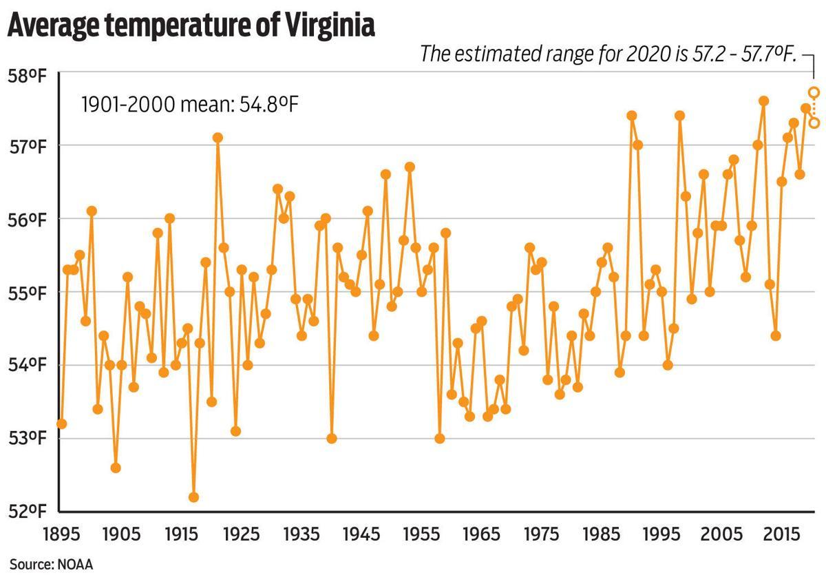 Annual average in Va.