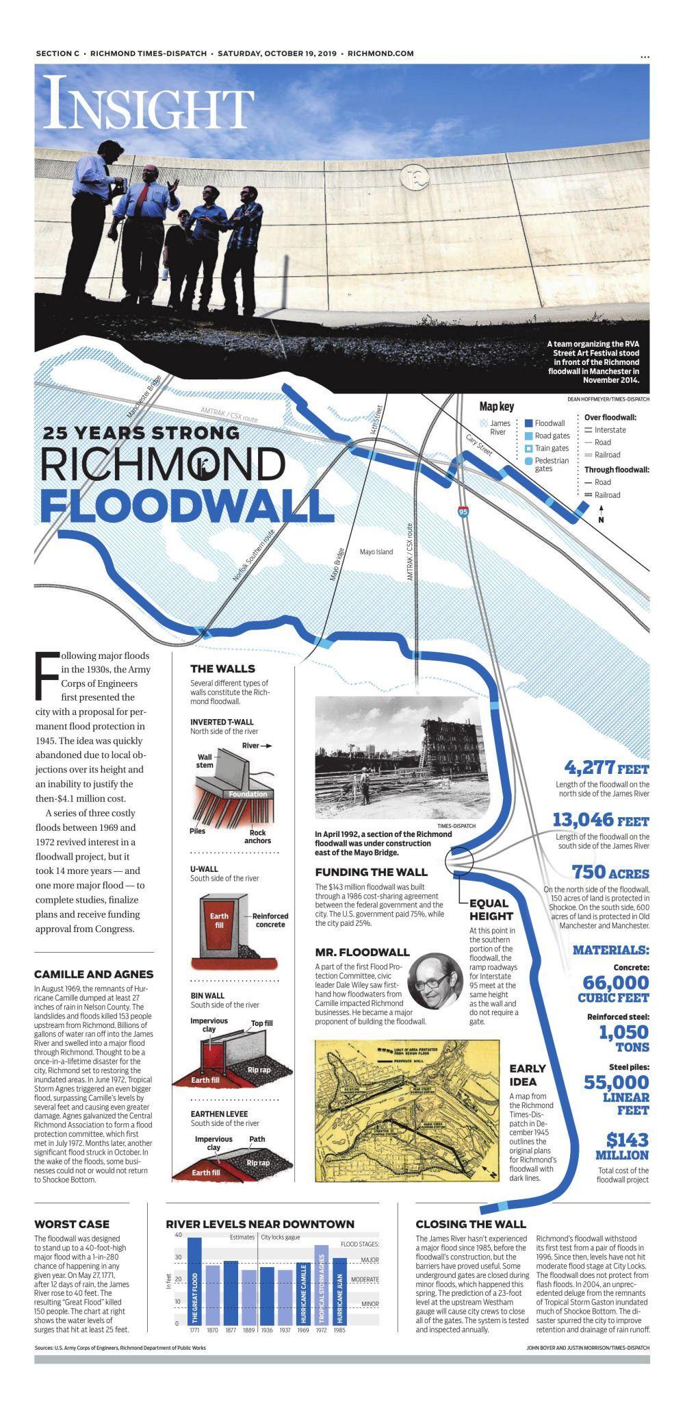 The Richmond Flood Wall