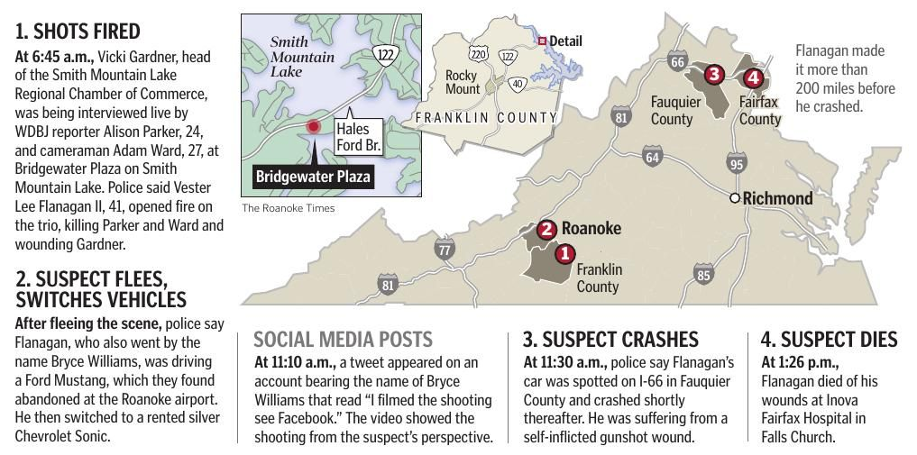 Timeline of Smith Mountain Lake shootings