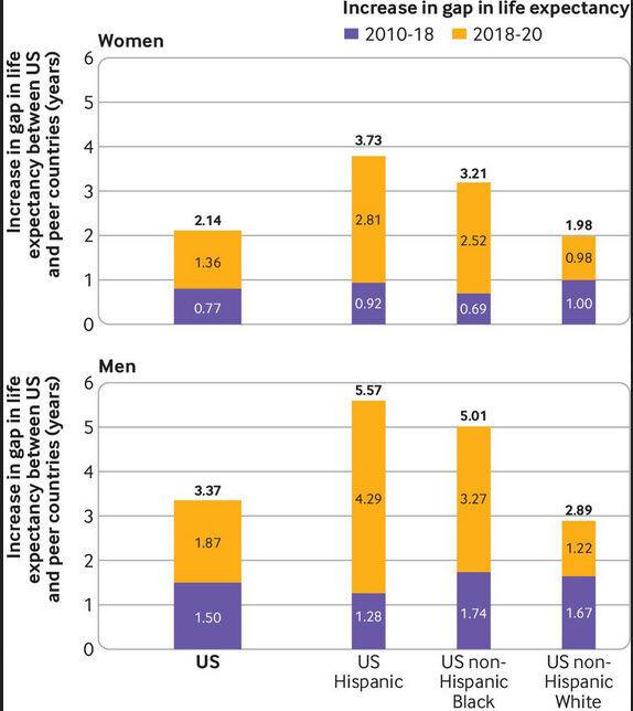 Increasing gap in life expectancy