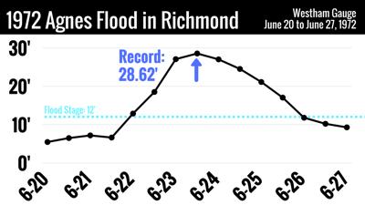 Hurricane Agnes: Richmond's record flood was 45 years ago