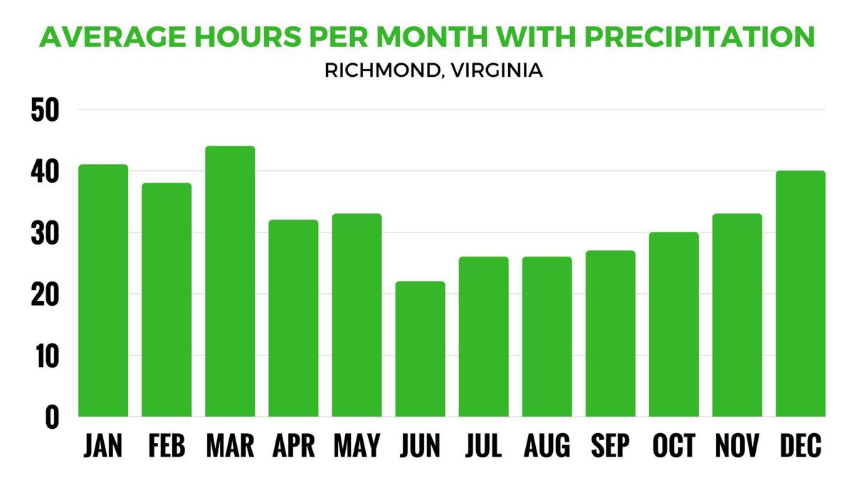 Hours per month with precipitation