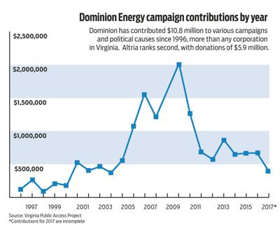 Dominion campaign contributions by year