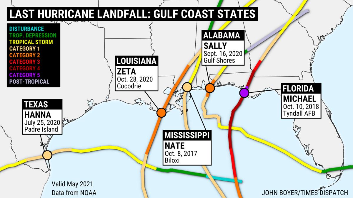 Last hurricane landfall: Gulf Coast states