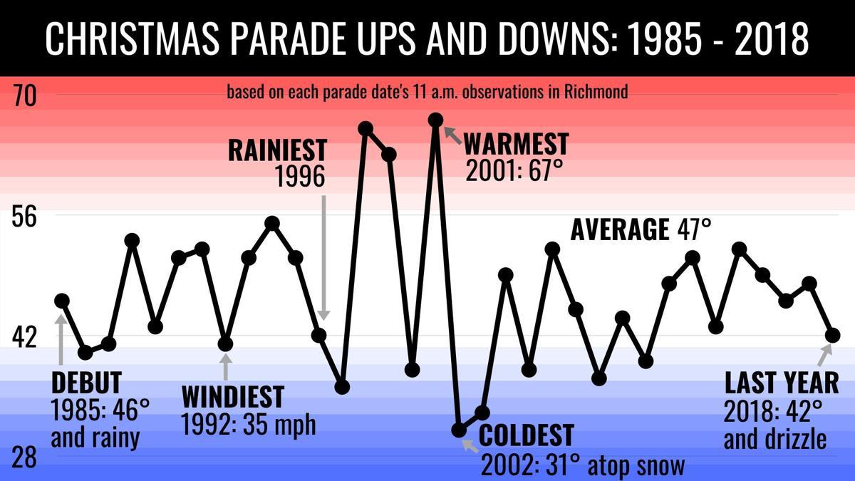 Parade temperatures