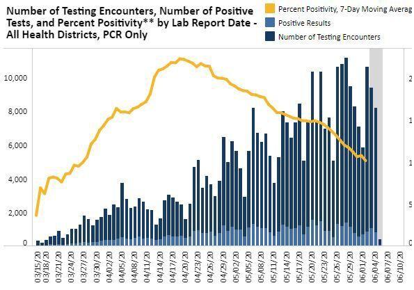 percent positivity June 3