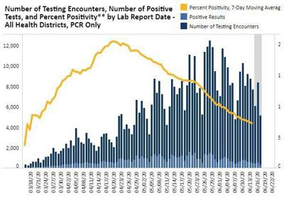 percent positivity June 11