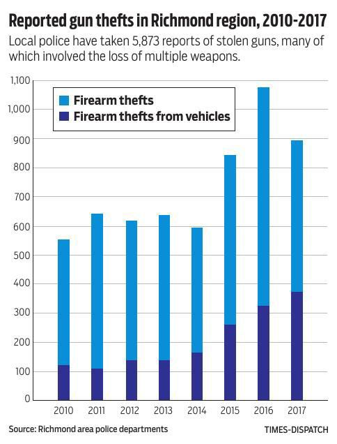 Gun thefts soar in Richmond region and the consequences can be