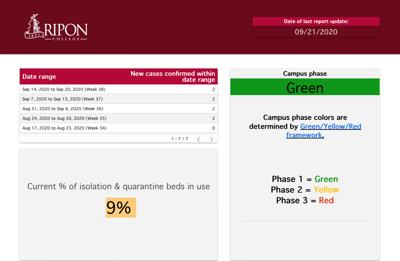 Ripon College Dashboard