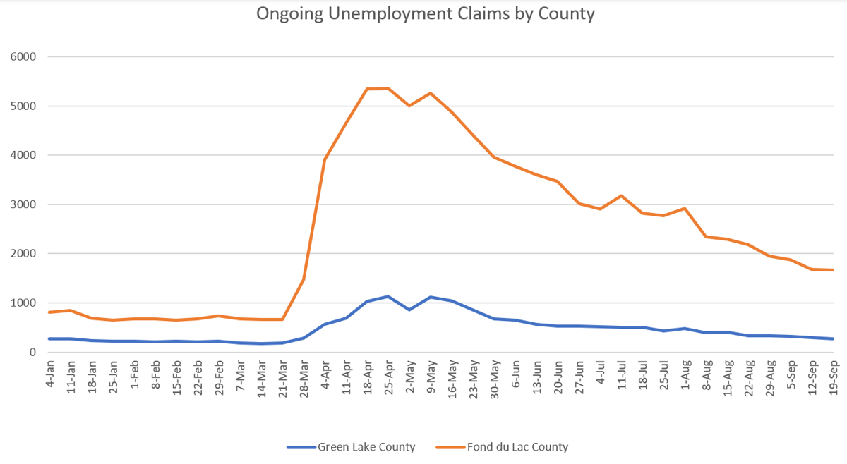 Ongoing Unemployment Claims By County