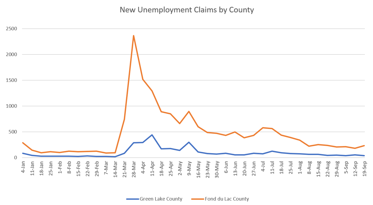 New Unemployment Claims By County