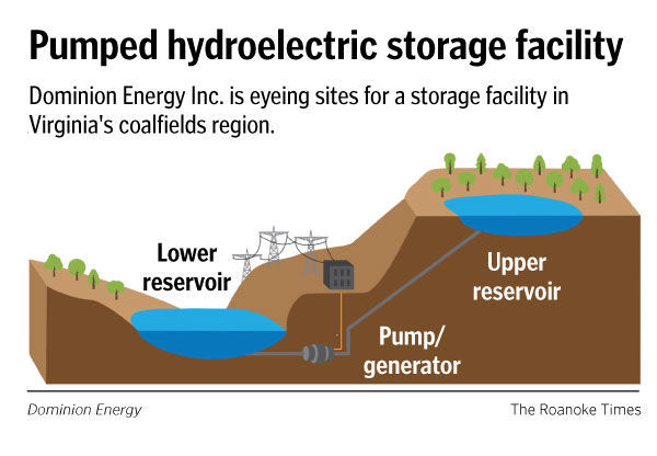 Pumped Storage Electricity