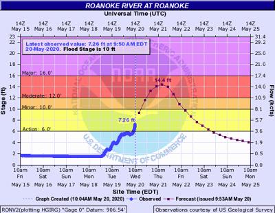 Roanoke River forecast 052020