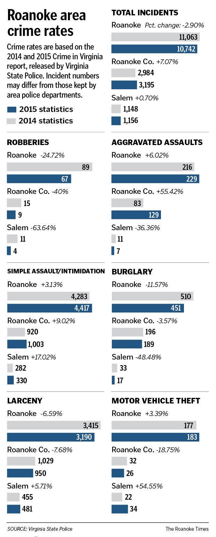 Roanoke virginia crime rate