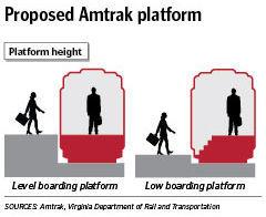 Amtrak Downtown Train Platform Height