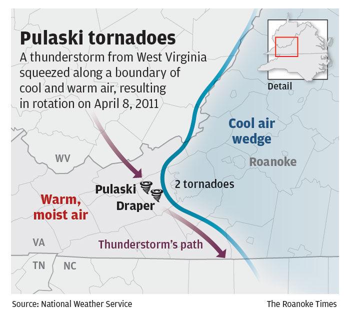 Pulaski tornadoes