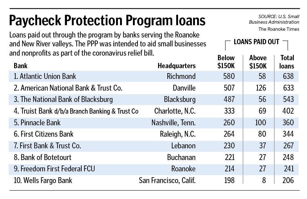 PPP lenders