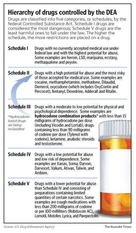from Crew post dating schedule ii prescriptions