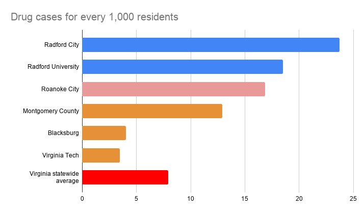 Drug cases for every 1,000 residents.png