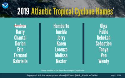 2019 Atlantic tropical storm names