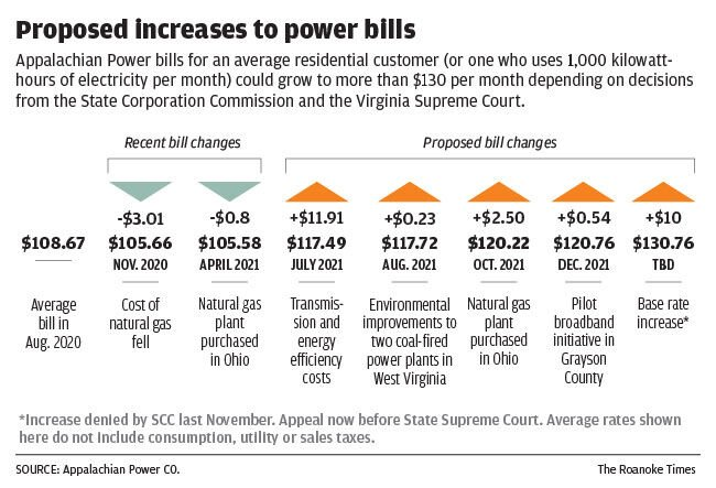 Proposed increases to Appalachian Power bills