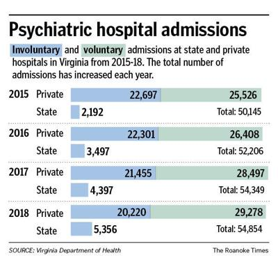 Psychiatric hospital admissions in Virginia