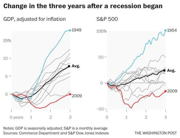 Change in years after recession