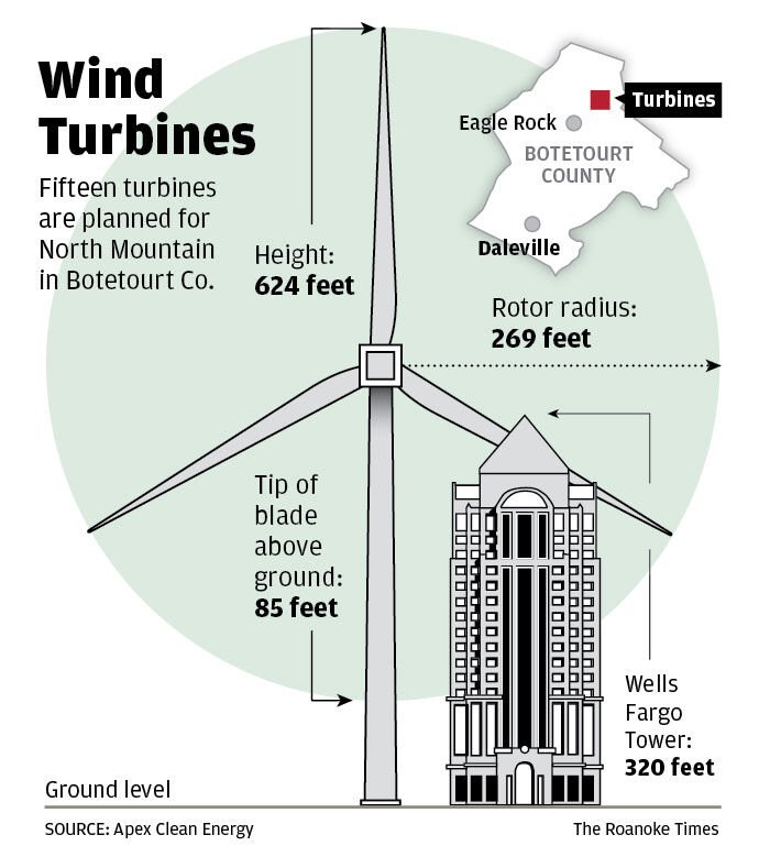 Wind Turbines in Botetourt County