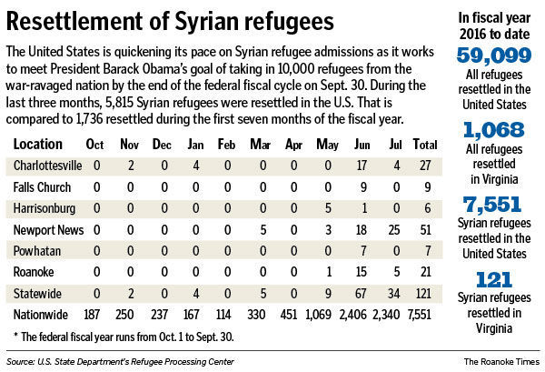 refugee 080416 graphic