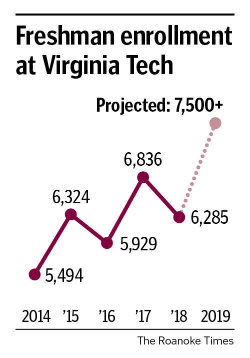 Virginia Tech Pushing Capacity After Admitting Larger Than Anticipated Freshman Class Education Roanoke Com