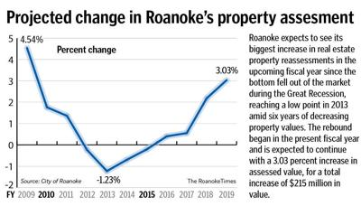 Roanoke S Real Estate Essments Surge But Other Revenue Sources Lag