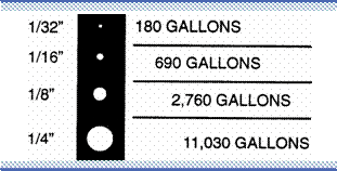 According To This Chart From The White House Utility District, A 1/32u201d Leak  Will Waste 180 Gallons Of Water Over A 24 HOur Period. SUBMITTED