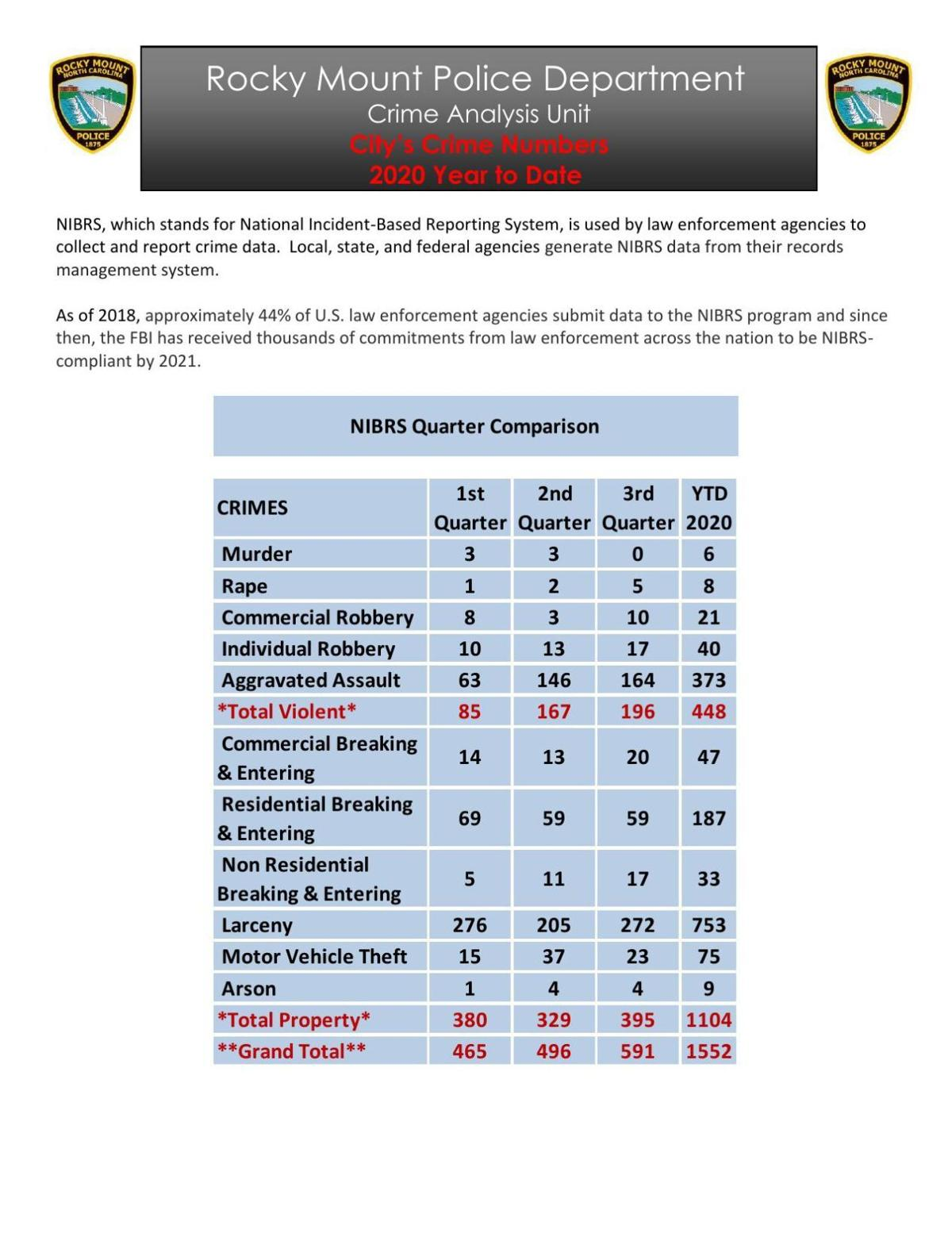 Updated chart about crime in Rocky Mount