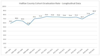Halifax County Schools shows highest graduation rate in 15 years