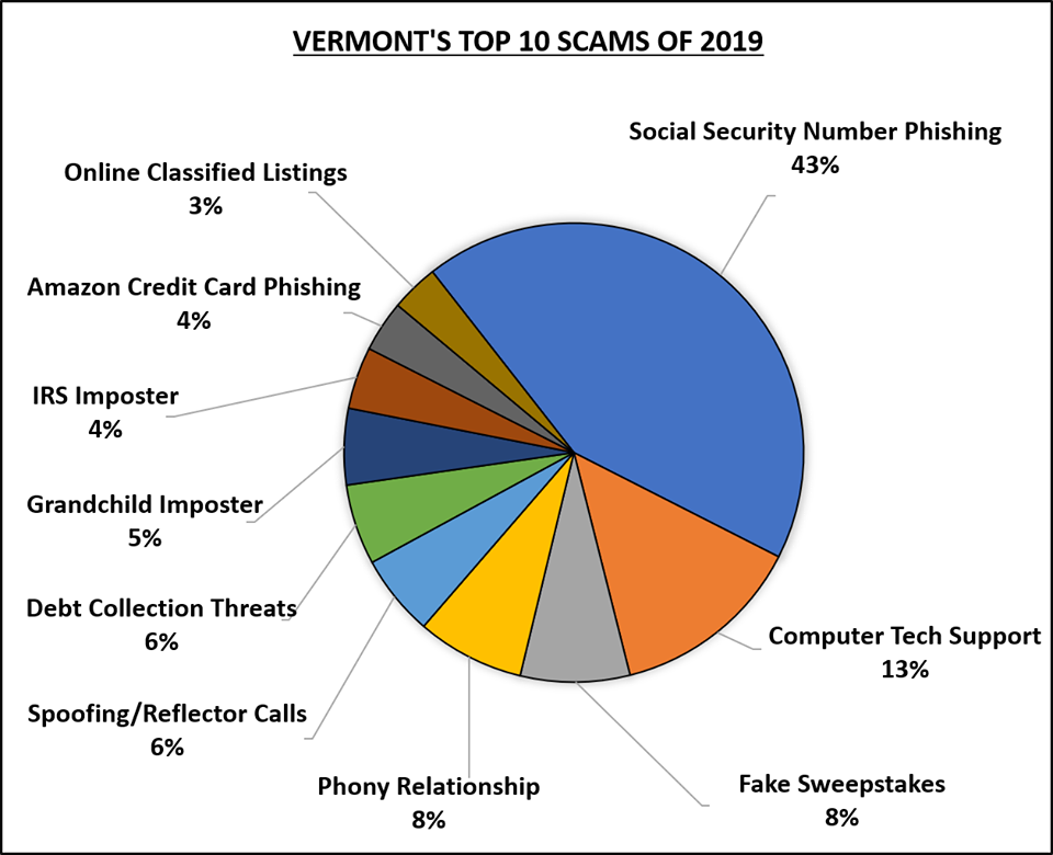Vermont's top 10 scams of 2019