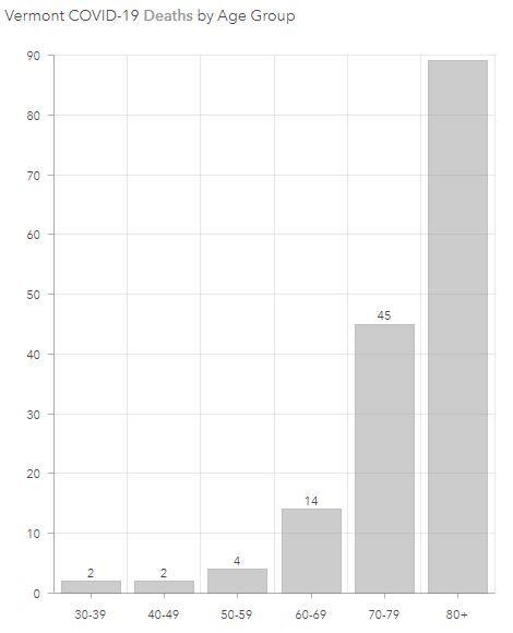 VT deaths by age.JPG