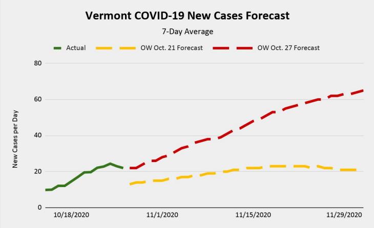 Vermont COVID-19 New Cases Forecast, 10-27-2020