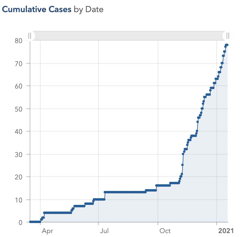 Grand Isle County cumulative cases 1/19/21