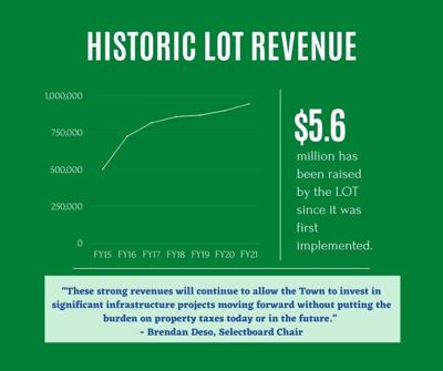 St. Albans Town Historic Lot Revenue