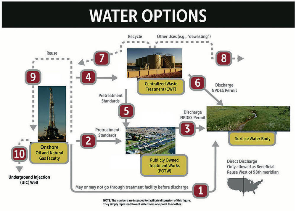 What to do with oil boom's wastewater?