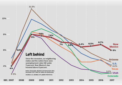 New Mexico's lost decade: State mired in economic problems since Great Recession