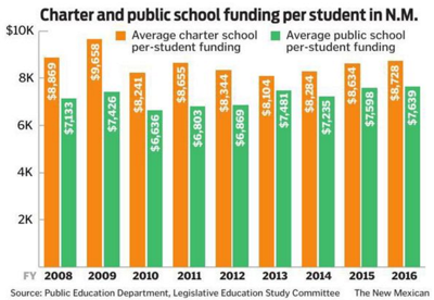 Charter and public school funding per student in NM