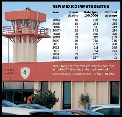 Chart of inmate deaths