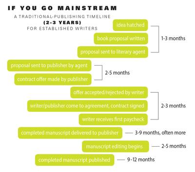 If you go mainstream