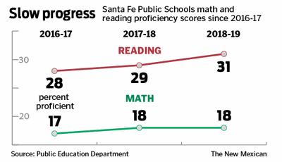 Santa Fe Public Schools' test scores inching along