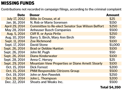 Duran Missing Funds