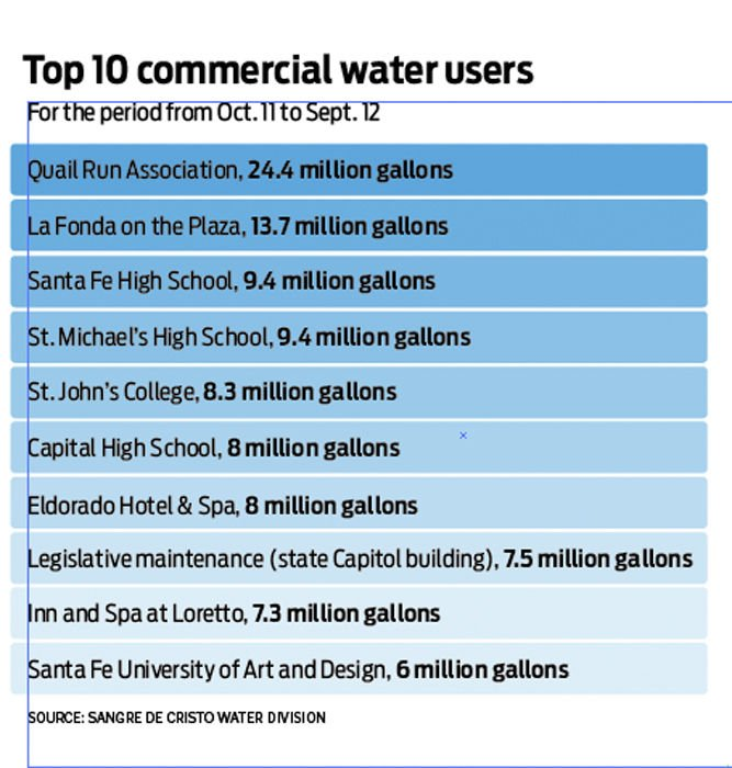 City names largest water consumers; some blame billing errors ...