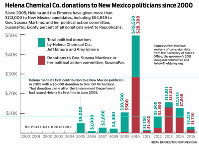 Helena Chemical Co. donations to New Mexico politicians since 2000