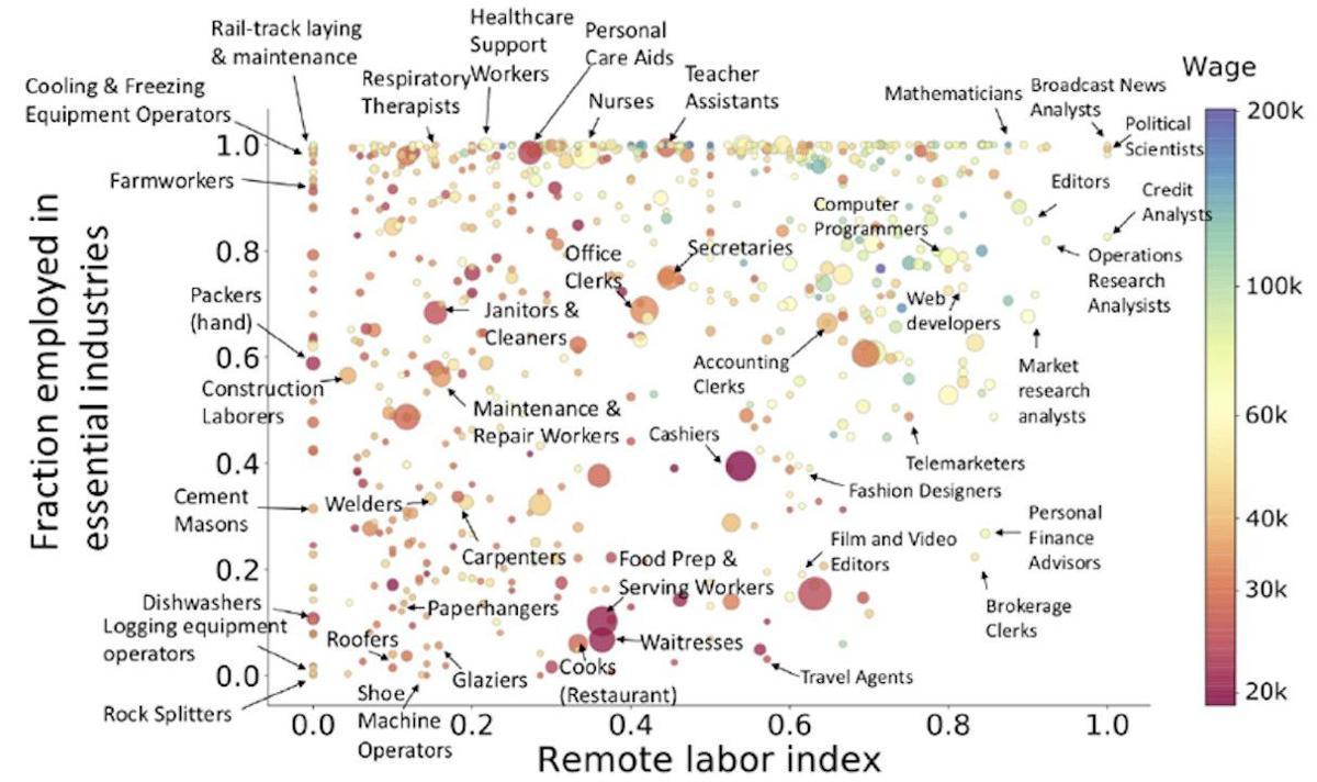 Remote vs. non-remote jobs