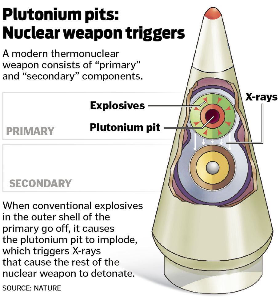 Feds' plan to make more nuke triggers at LANL raises questions